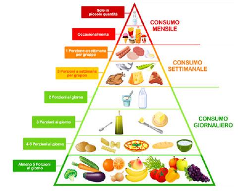 dieta per le persone con ipotiroidismo e colesterolo